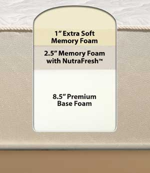 Sleep Innovations Supreme Elegance 12-inch Memory Foam Mattress